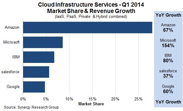 Cloud Infrastructure Services