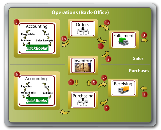 How It Works - Back Office - Business WorkFlow