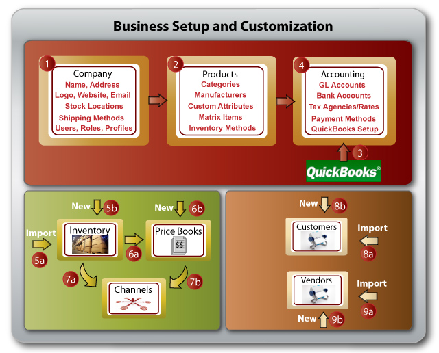 How It Works - Business Customization WorkFlow