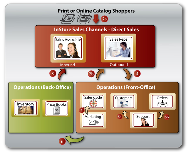 How It Works - Direct Sales - Business WorkFlow