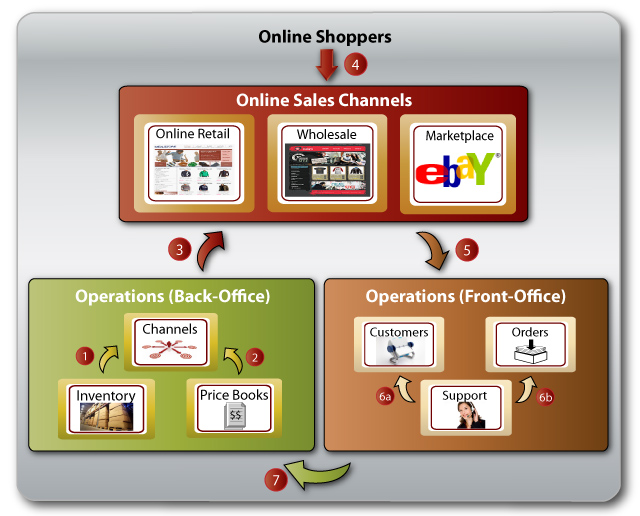 How It Works - Online Channels - Business WorkFlow