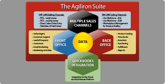 AGILIRON Product Modules
