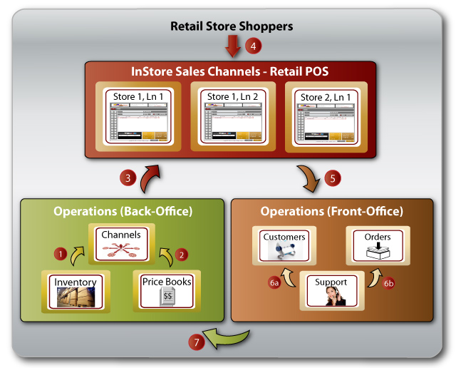 How It Works - Retail POS - Business WorkFlow